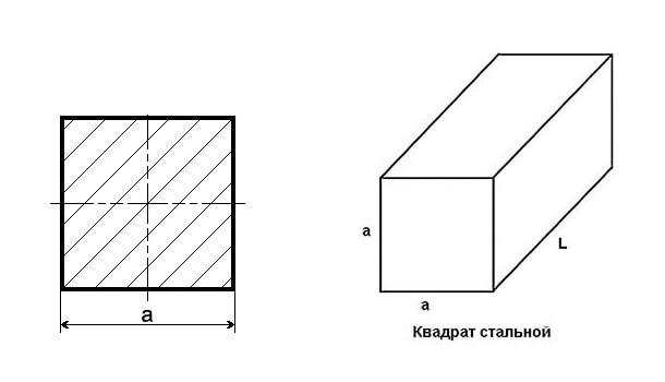 Квадрат металлический — классификация и область применения